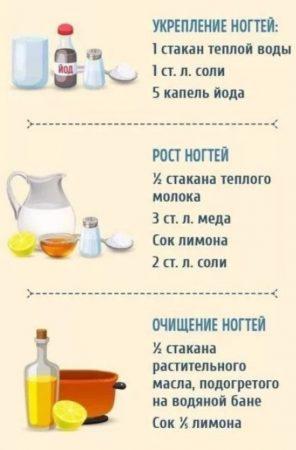 ванночки для ногтей рецепты